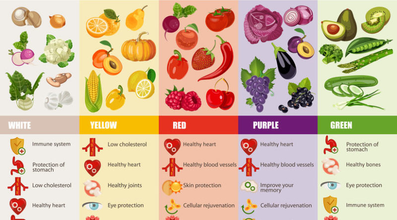 Healthy food for Vitamins
